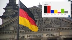 Niemcy. Są już wyniki exit poll wyborów do Bundestagu. Teraz będzie się liczył dosłownie każdy głos - miniaturka