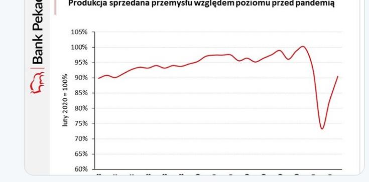 Brawo Polska! BOOM! 0.5 proc. wyższa produkcja niż przed rokiem. Czy to koniec kryzysu? - zdjęcie