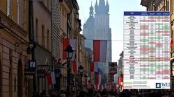 Polska z jednym z najniższych wskaźników przestępstw w UE - miniaturka