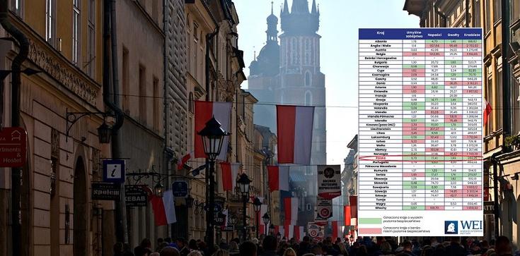 Polska z jednym z najniższych wskaźników przestępstw w UE - zdjęcie